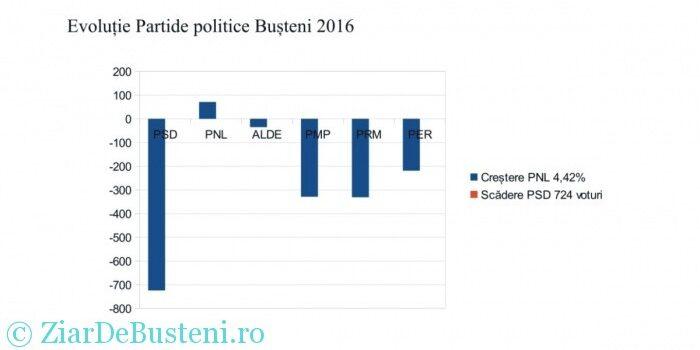 La Bușteni, PSD nu a câștigat iar PNL nu a pierdut Parlamentarele !